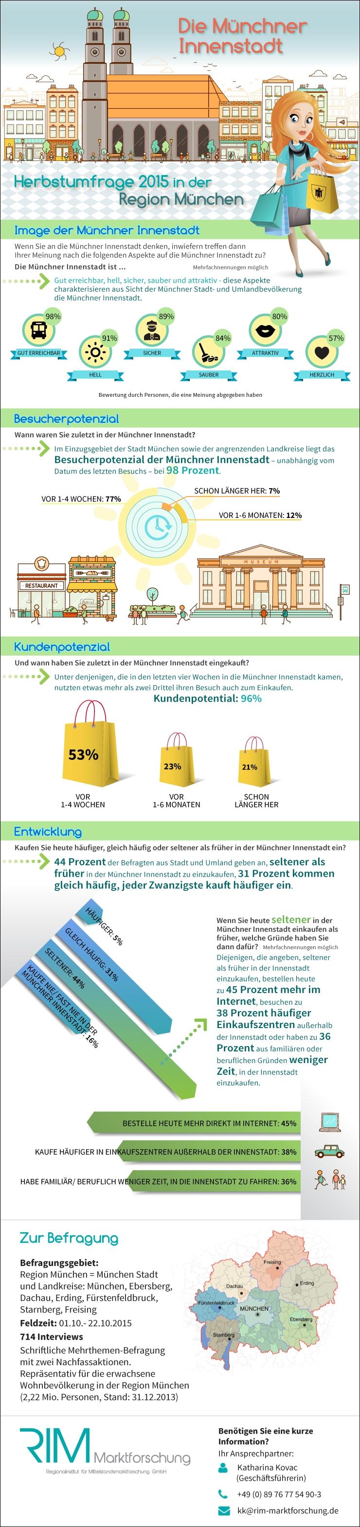 Die Muenchner Innenstadt_Herbstumfrage 2015 in der Region Muenchen