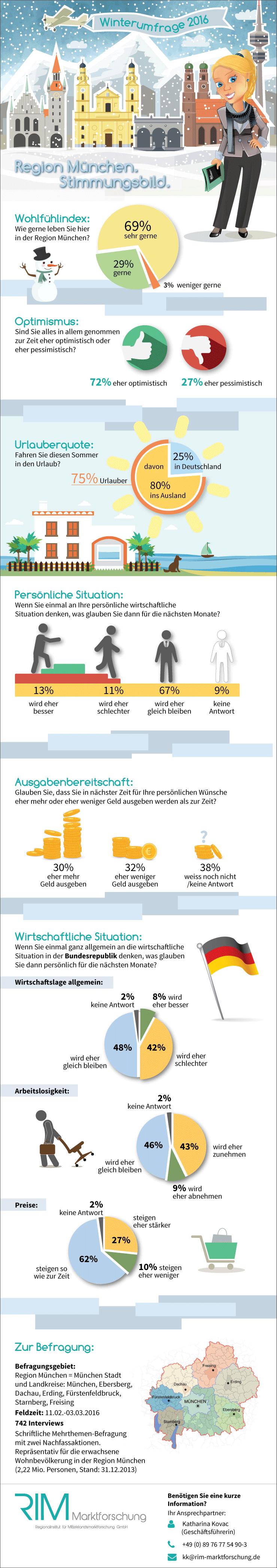 Region-Muenchen-Stimmungsbild-Winterumfrage-2016